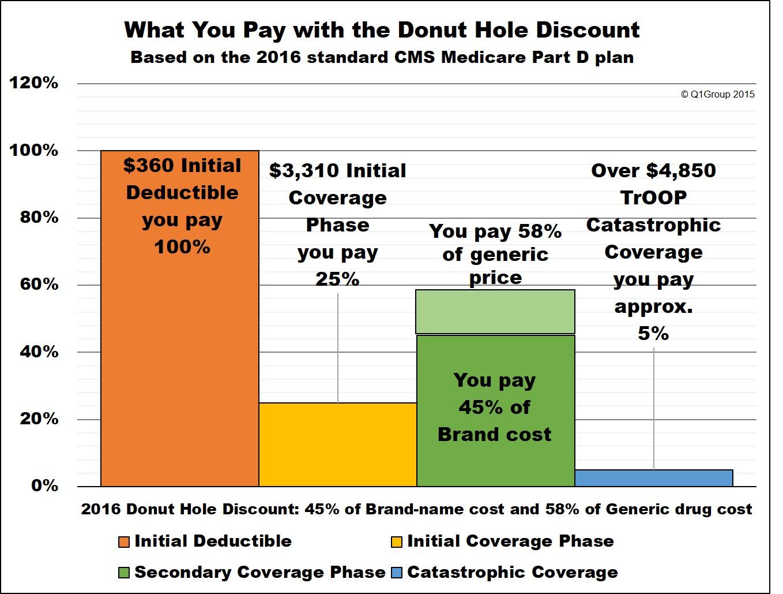 donut-hole-2016